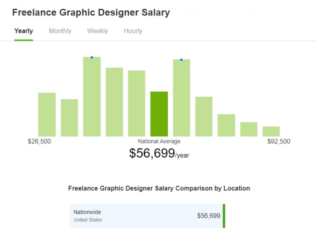 Freelance Graphic Design Salary